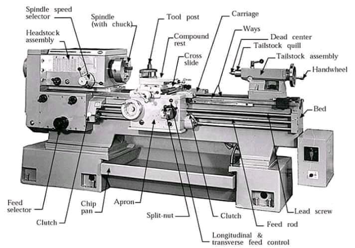 Những bộ phận trong máy tiện